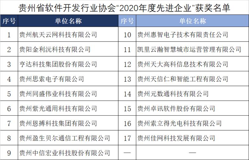 2020先进企业获奖名单.png
